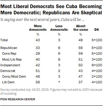 Most Liberal Democrats See Cuba Becoming More Democratic; Republicans Are Skeptical