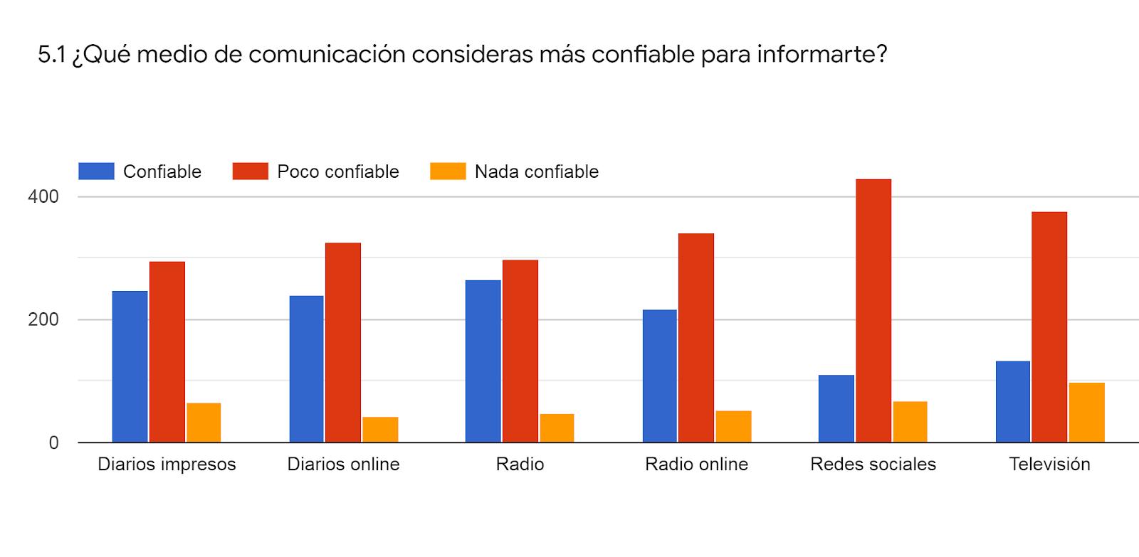 Gráfico de las respuestas de Formularios. Título de la pregunta: 5.1 ¿Qué medio de comunicación consideras más confiable para informarte?. Número de respuestas: .