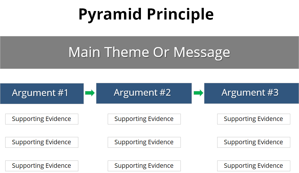 Pyramid principle main ideas, arguments and supporting evidence
