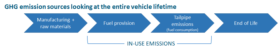 Life-cycle of a vehicle includes manufacturing, fuel, tailpipe emissions and end of its life