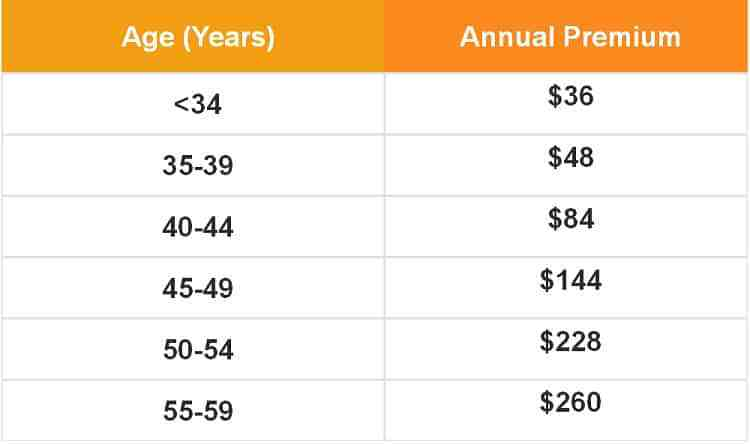 DPS-annual-premium-payment-table