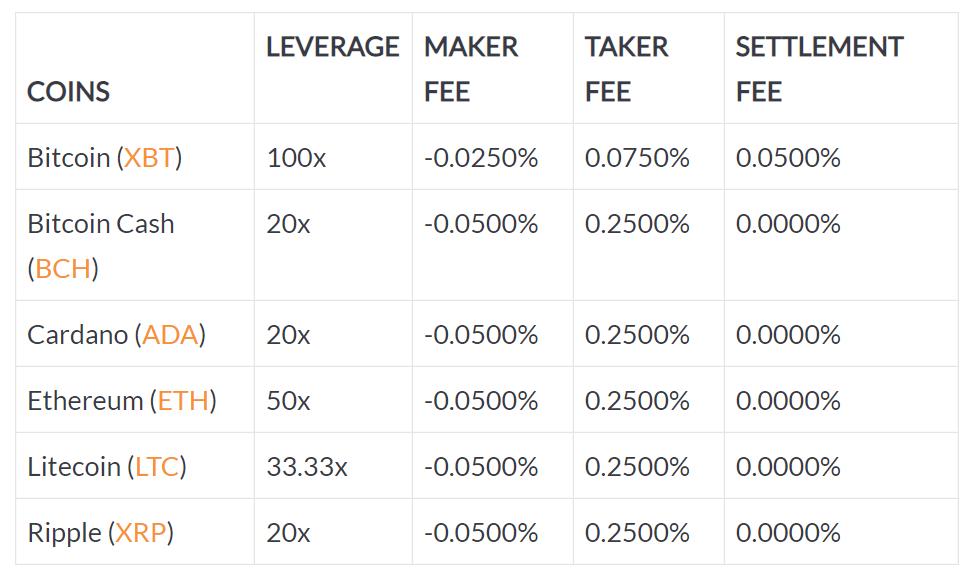 market trading bitcoin terbaik quotazione azioni poste