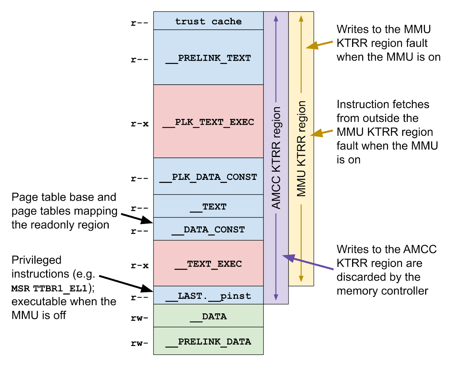 This is a diagram showing the inteactions between memory, AMCC KTRR and the MMU KTRR regions. On an A11 device, the MMU KTRR region protects all kernel const data except __LAST.__pinst, for example __PRELINK_TEXT, __DATA_CONST, and __TEXT_EXEC are protected. Any writes to the MMU KTRR region and any instruction fetches from outside the MMU KTRR region fault. The AMCC KTRR region is the same as the MMU KTRR region, plus it includes __LAST.__pinst. Any writes to the AMCC KTRR region are discarded at the memory controller. The page tables live in __DATA_CONST, where they are protected by both KTRR regions. Privileged instructions like MSR TTBR1_EL1 reside in __LAST.__pinst and are only protected by the AMCC KTRR region.