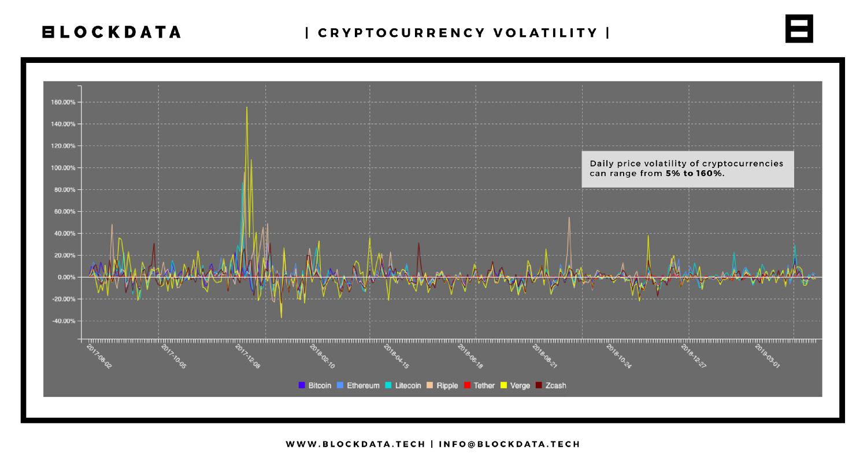schéma montrant la volatilité des cryptomonnaies