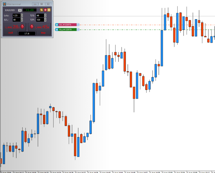 Metatrader Master Edition
