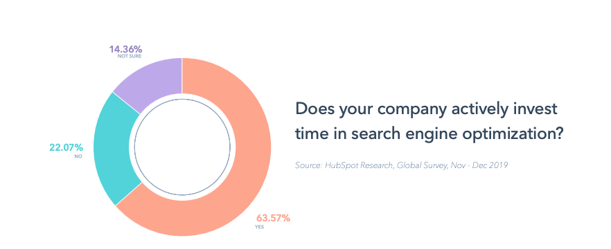 64% of marketers actively invest time in search engine optimization.