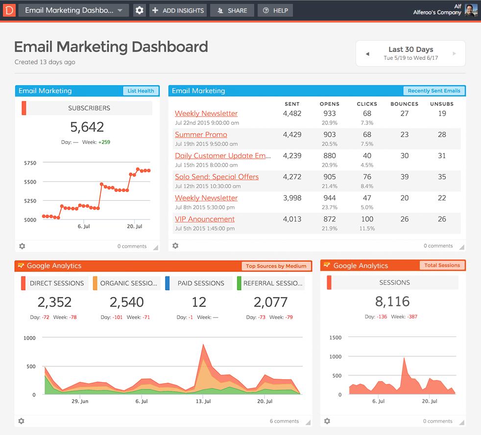 Email Marketing Dashboard Screenshot