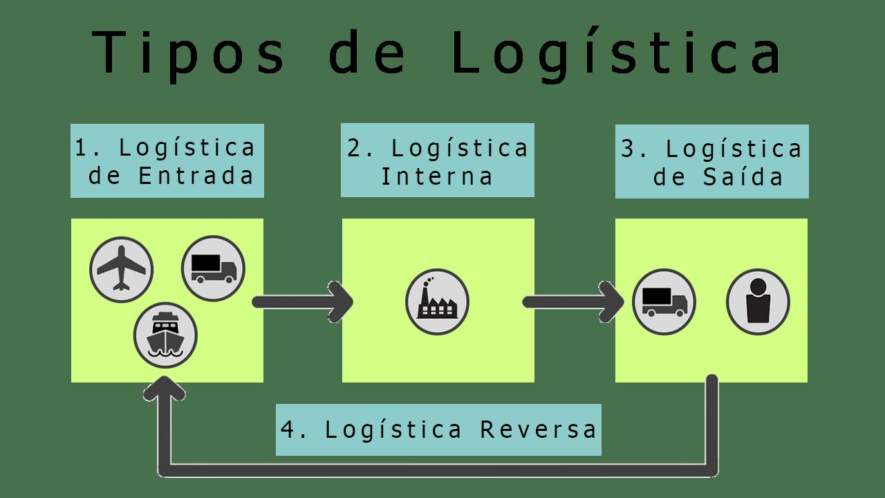 Tipos de logística