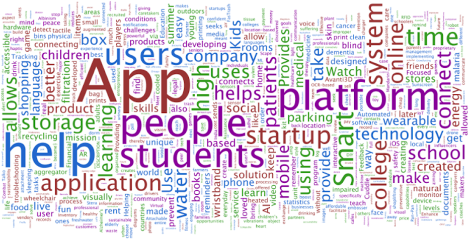 word cloud of responses to LaunchX startup description