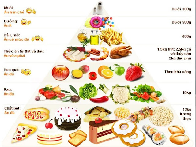 Chế độ dinh dưỡng tập GYM
