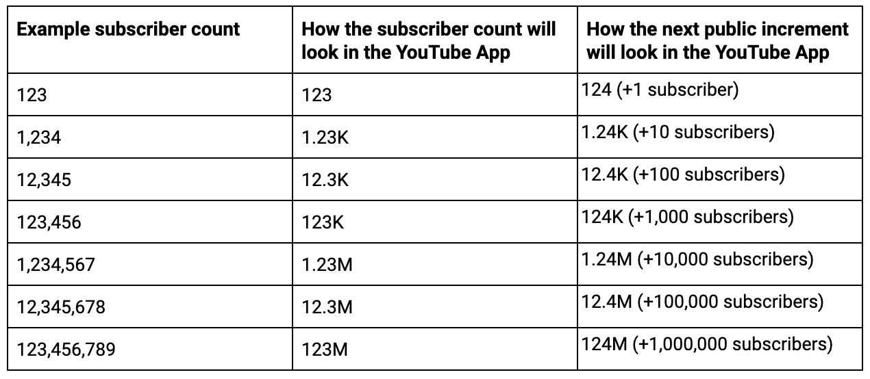 Cambios en YouTube afectará el reconteo público de suscriptores 1