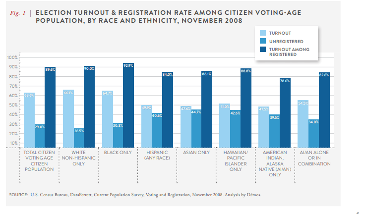 Chart showing that Native American voters have lower turnout rates than many other races.