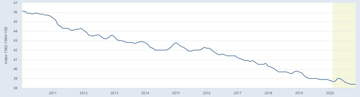 Снижение покупательной способности доллара за последние 10 лет