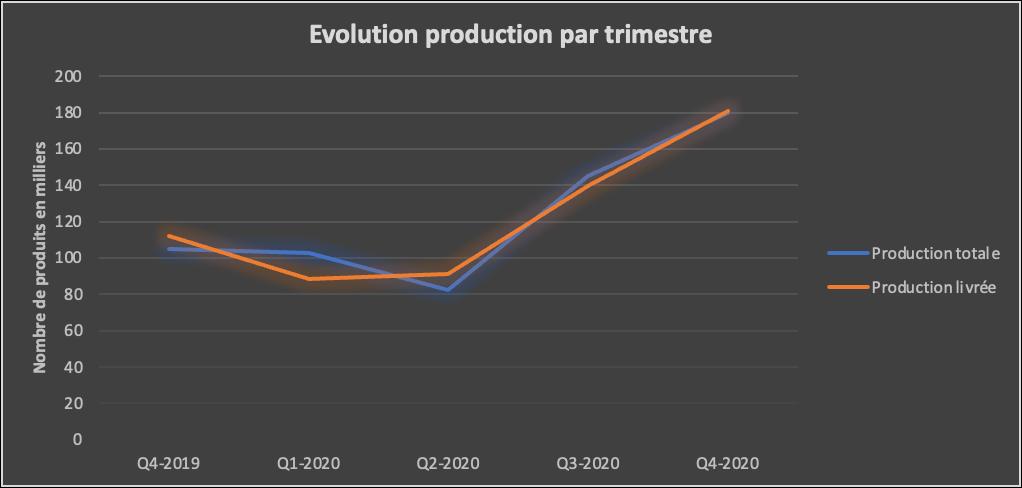 évolution production par trimestre