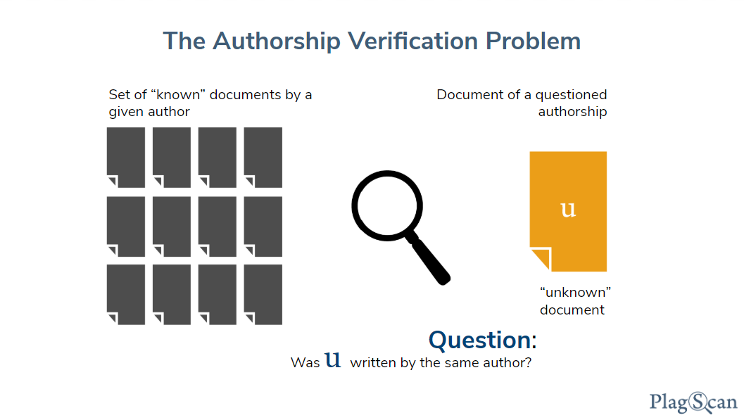 The Authorship Verification Problem: You have a set of 'known' documents by a given author, and an 'unknown' document of questioned authorship. Now the question arises: Was the unknown document written by the same author as the set of 'known' documents.