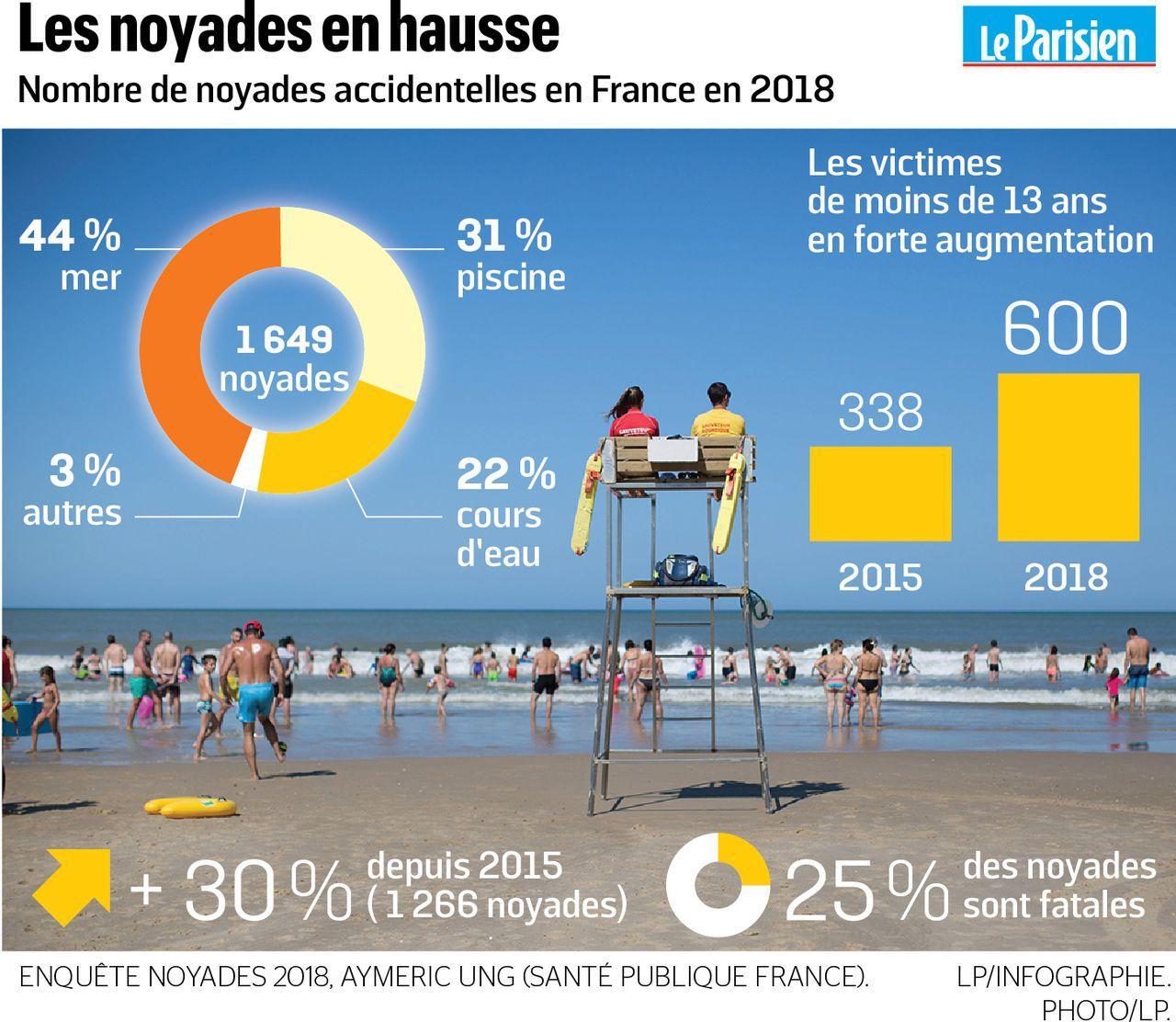 Le bilan des noyades en forte hausse : près de 600 morts durant l'été 2018