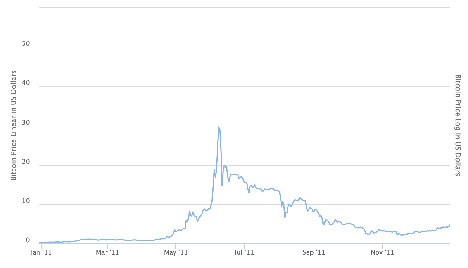 Bitcoin price in 2011