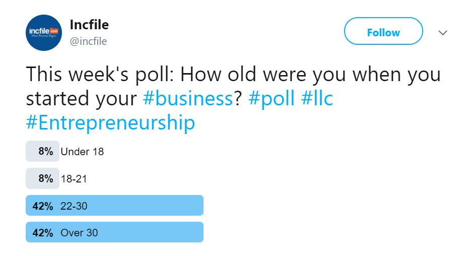 Poll Results: The Average Age of Entrepreneurs is 42