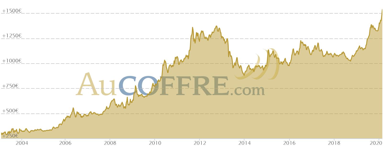 Courbe du cours de l'or en dollar depuis 2004