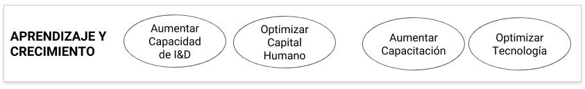 Ejemplo Perspectiva de Aprendizaje y Crecimiento del Cuadro de Mando Integral