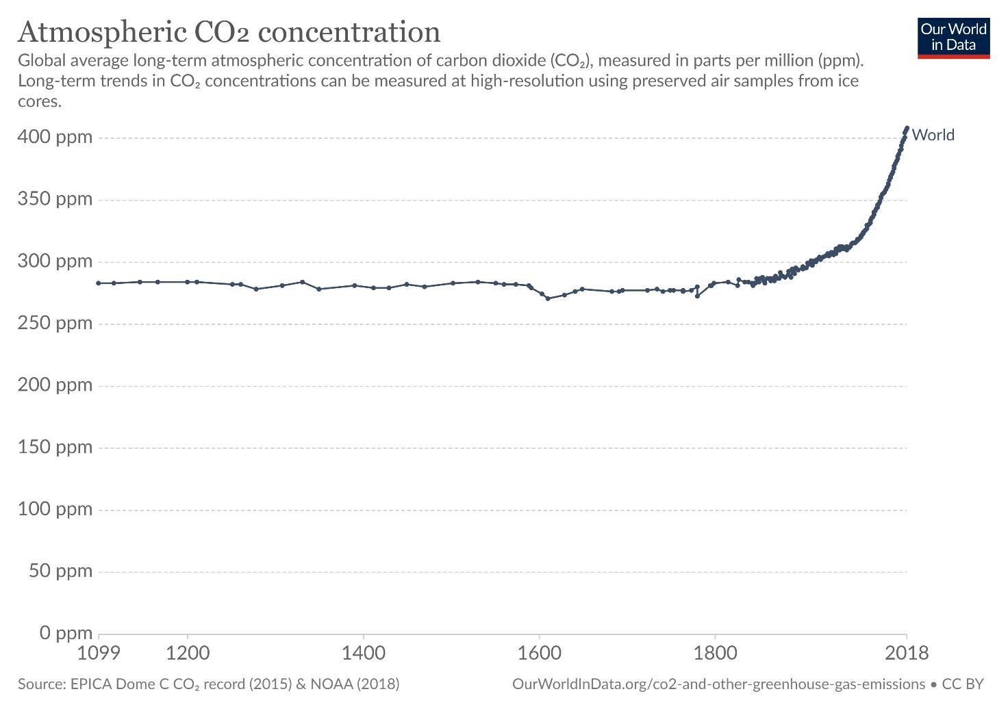 Concentrazione di CO2 dal 1099 ad oggi
