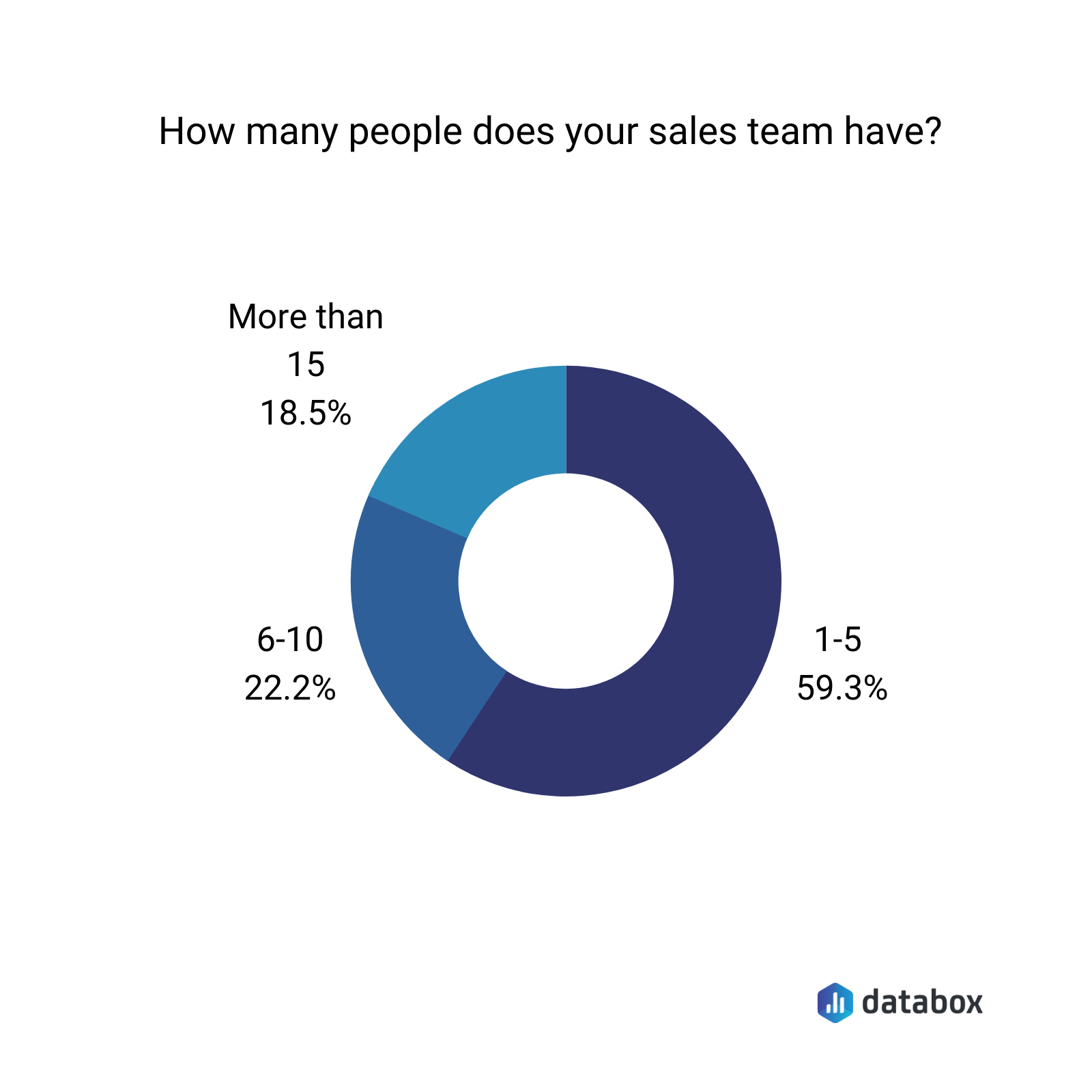how many people does your sales team have?
