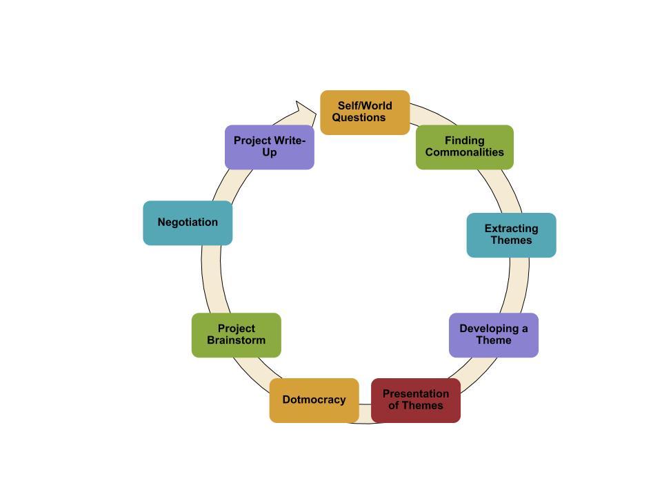 Negotiated Curriculum Cycle.jpg