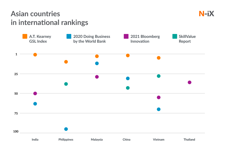 Asian countries in rankings for IT services
