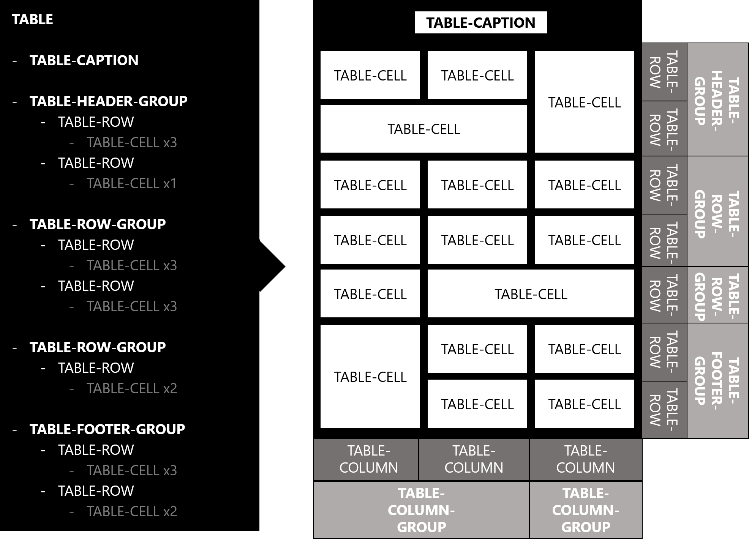 css table module