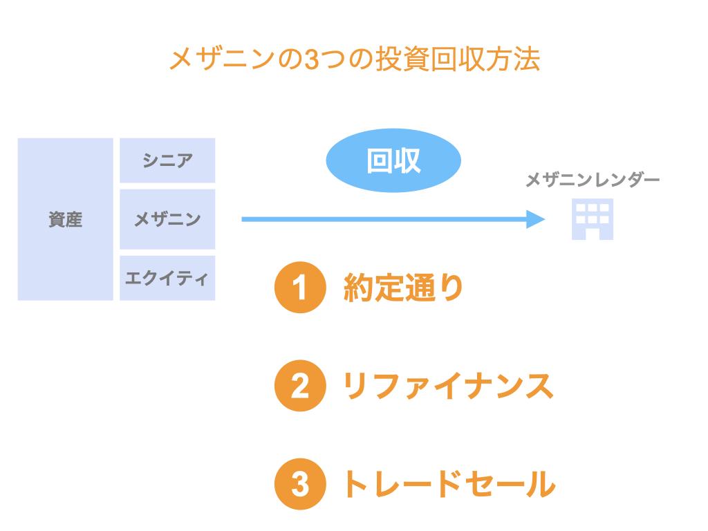 メザニンの3つの投資回収方法