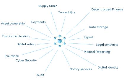 Les domaines qui peuvent trouver un bébéfice à utiliser la technologie blockchain sont trés nombreux.