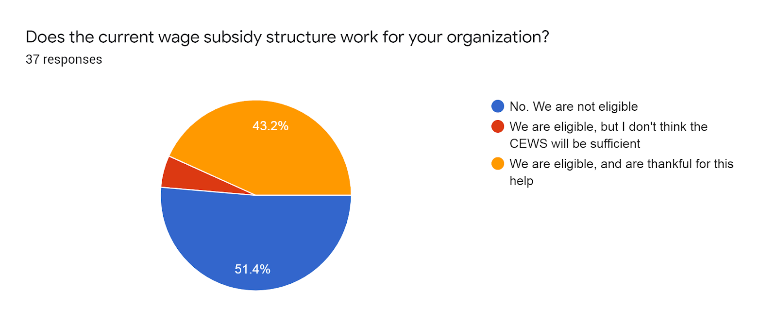 Forms response chart. Question title: Does the current wage subsidy structure work for your organization?. Number of responses: 37 responses.