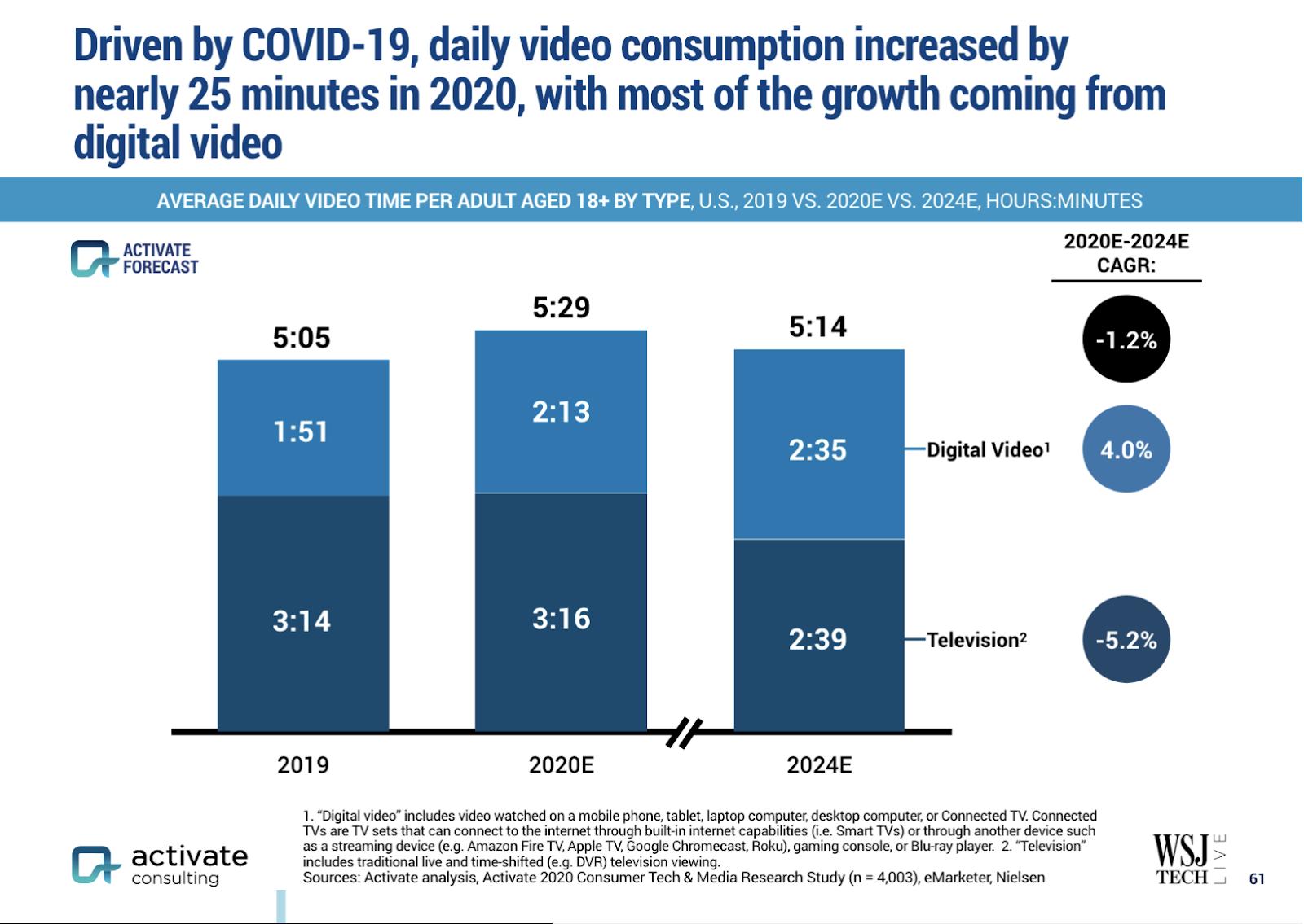 Video Consumption Rises in COVID