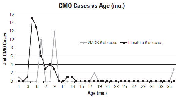 The VMDB does not give number of cases at every month, or year, of age