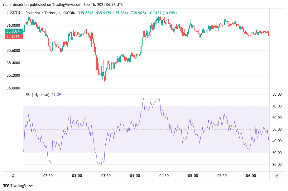 Polkadot Price Analysis: DOT bulls push the price to a higher low of $36 2