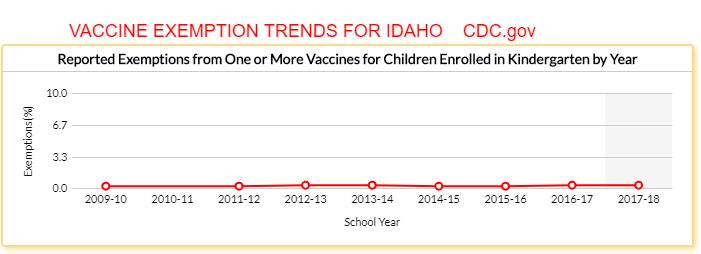 /var/folders/05/pbxg147s3ll11wbs83744tg40000gq/T/com.microsoft.Word/WebArchiveCopyPasteTempFiles/SchoolVaxView-Exemptions-Trend-Report-2009-10-thru-2016-17-Vaccines-CDC.png