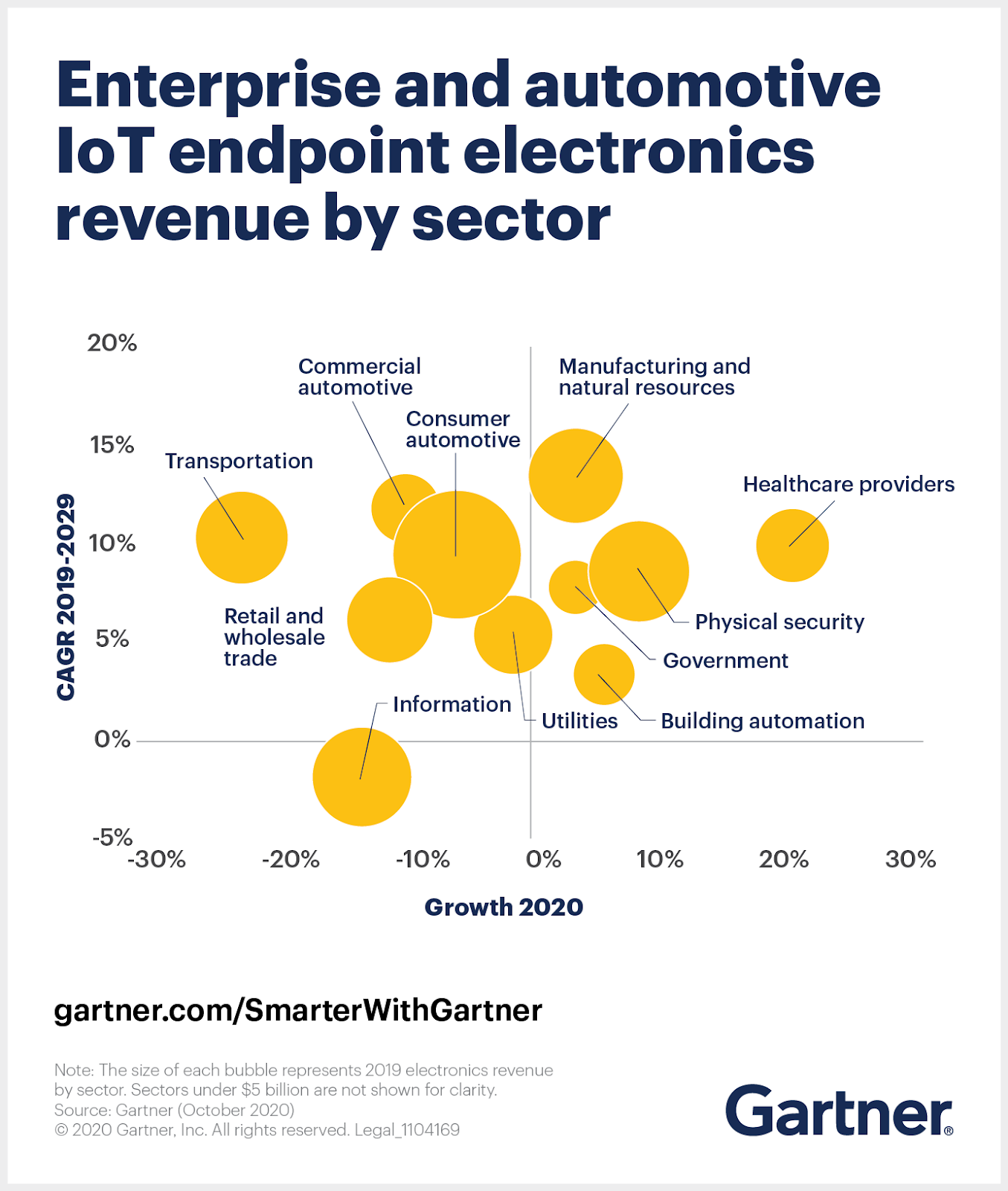 Enterprise and automotive IoT endpoint electronics revenue by sector which shows that healthcare providers' IoT endpoint revenue will grow 20% in 2020.