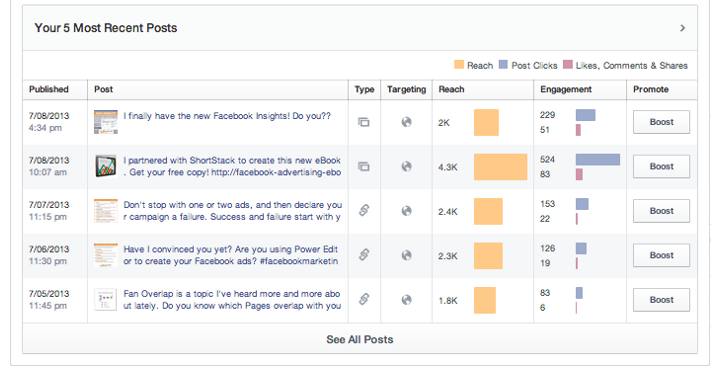 How to check the performance of your posts on Facebook