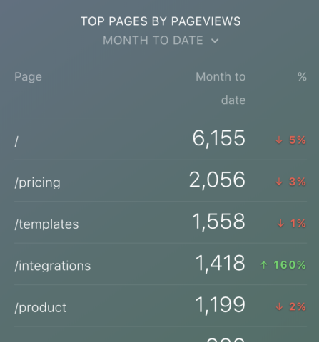 Top Google Analytics Metrics: Pages by Pageviews