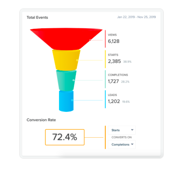 analytics showing a conversion rate of 72% of starts to completions