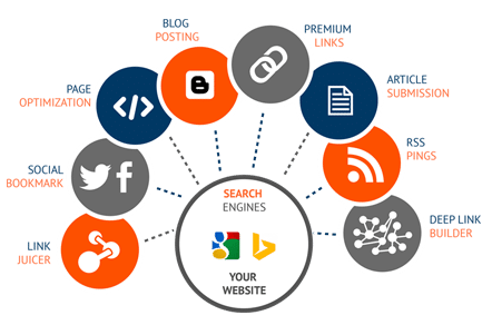 find out seo plan for agency website