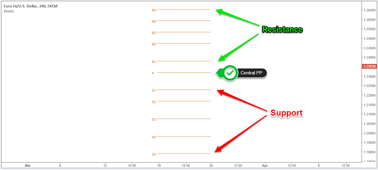 Pivot Point chart showing R1, R2, R3, and S1, S2, S3