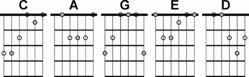shape de violão - conheça o sistema CAGED - Planeta Música - Tudo sobre shapes de acordes no violão