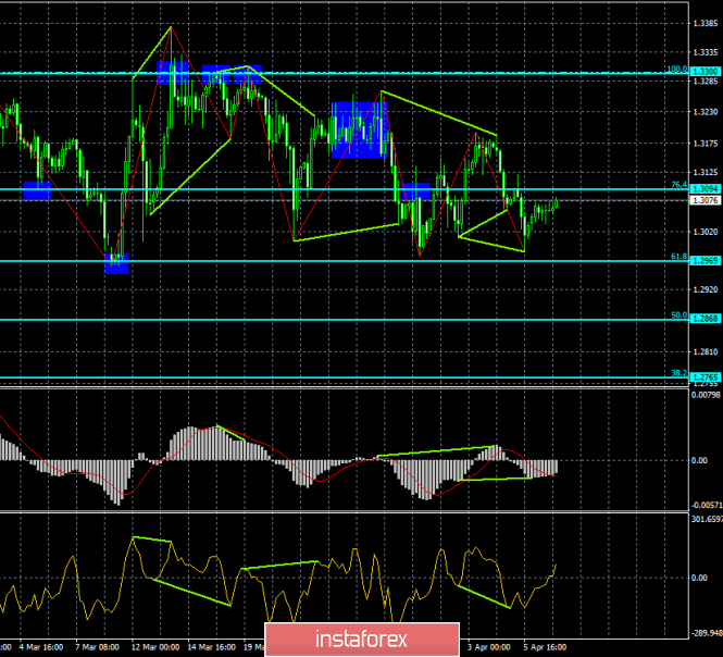 Analysis of GBP/USD divergence on April 9. The pound continues to grow with bullish divergence