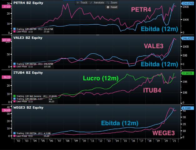 Gráficos apresentam desempenho de PETR4 (EBITDA 12m); VALE3 (EBITDA 12m); ITUB4 (Lucro 12m) e WEGE3 (EBITDA 12m).