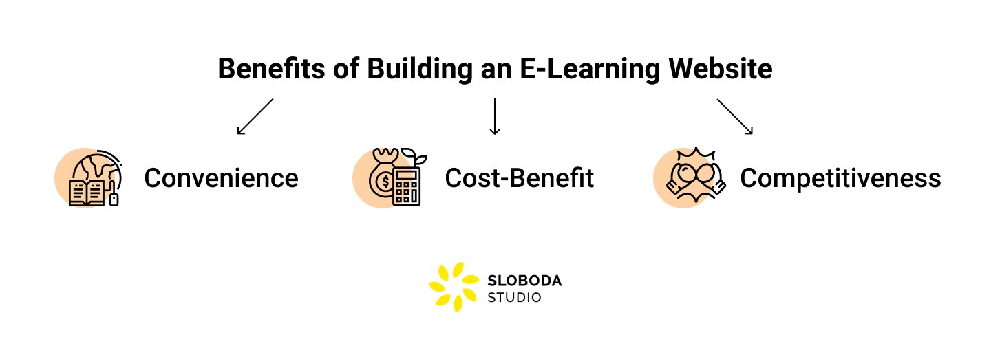 Benefits of Building an E-Learning Website