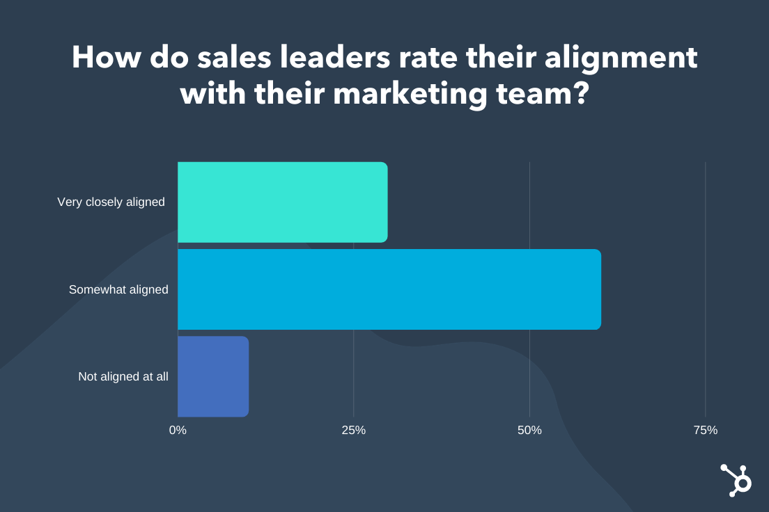 sales leader alignment with marketing team
