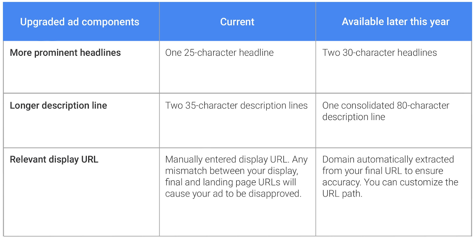 Google Expanded Text Ads Upgrades List