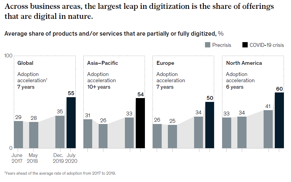 The largest leap in digitalization is the share of offerings that are digital in nature