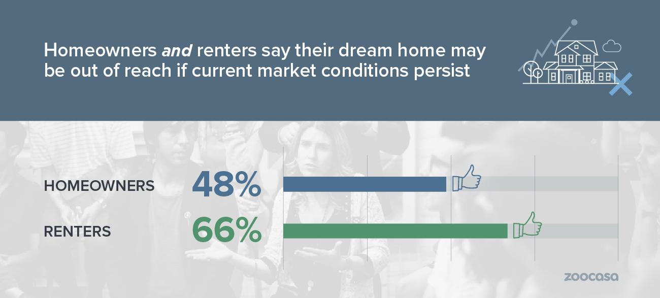 zoocasa-2019-real-estate-outlook-dream-home-out-reach-market